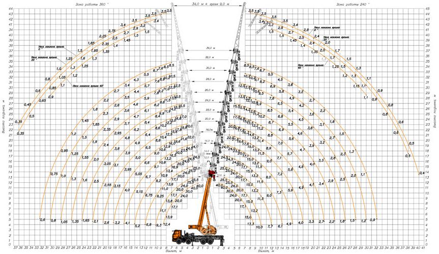 Характеристики автокрана 40 тонн